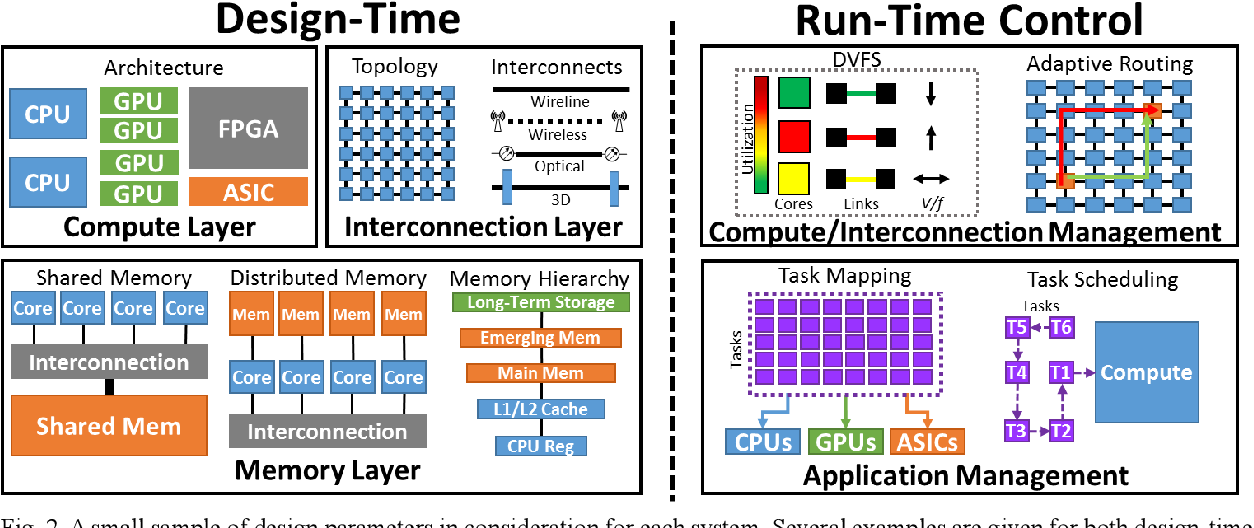 Figure 2 for Machine Learning and Manycore Systems Design: A Serendipitous Symbiosis