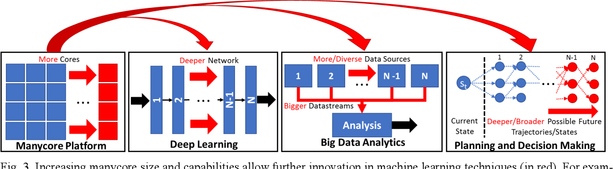 Figure 3 for Machine Learning and Manycore Systems Design: A Serendipitous Symbiosis