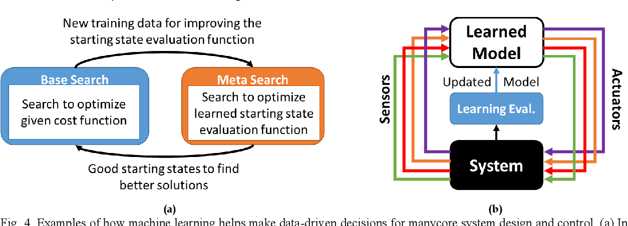 Figure 4 for Machine Learning and Manycore Systems Design: A Serendipitous Symbiosis