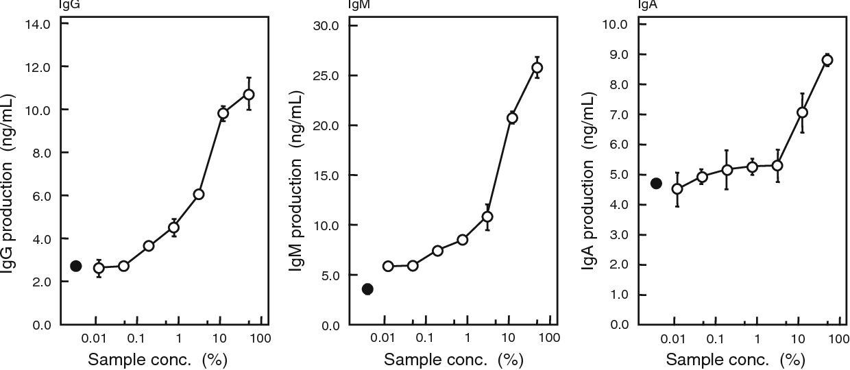 Fig. 2 Effect of the arrowroot extracts on Ig production by mouse splenocytes in vitro. Mouse splenocytes were inoculated in RPMI 1640 medium supplemented with 5% FBS and various concentrations of the arrowroot starch extracts, and cultured for 48 h. The control (filled circle) was supplemented with distilled water instead of the arrowroot extracts. Each result is presented as the mean ± SD of three independent measurements