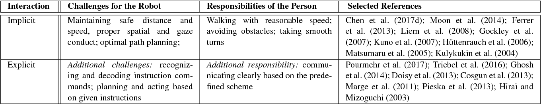 Figure 4 for Person Following by Autonomous Robots: A Categorical Overview