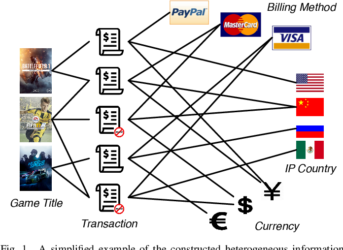 Figure 1 for HitFraud: A Broad Learning Approach for Collective Fraud Detection in Heterogeneous Information Networks