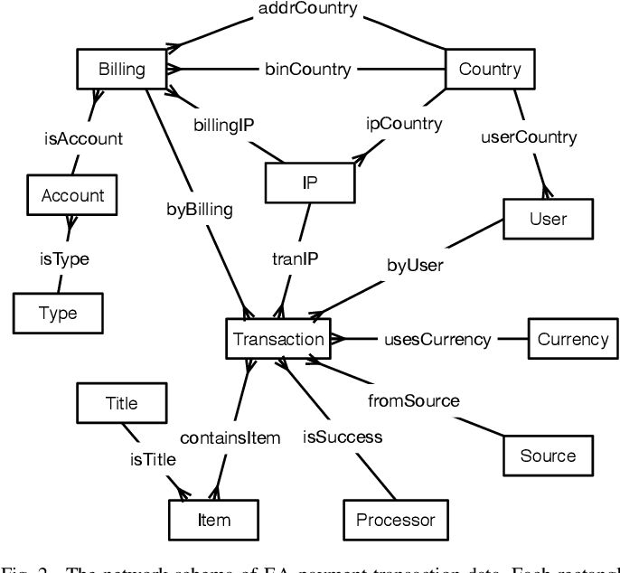 Figure 2 for HitFraud: A Broad Learning Approach for Collective Fraud Detection in Heterogeneous Information Networks