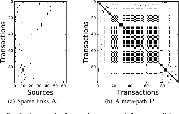 Figure 3 for HitFraud: A Broad Learning Approach for Collective Fraud Detection in Heterogeneous Information Networks