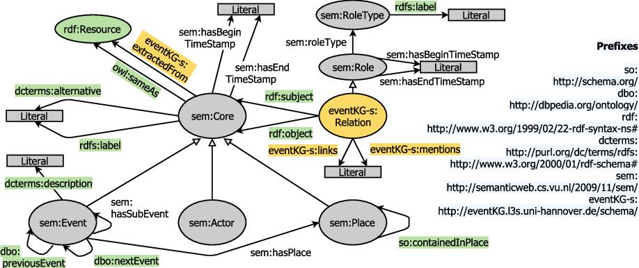 Figure 2 for EventKG: A Multilingual Event-Centric Temporal Knowledge Graph