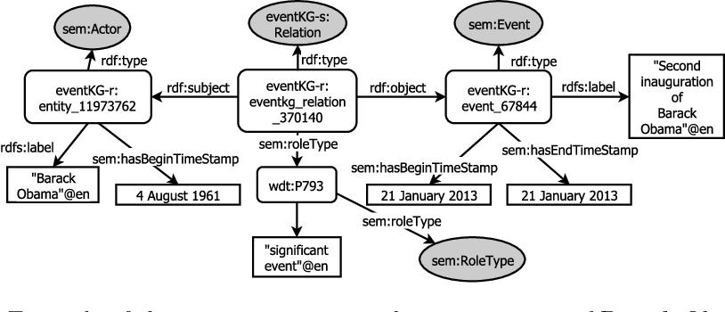 Figure 4 for EventKG: A Multilingual Event-Centric Temporal Knowledge Graph