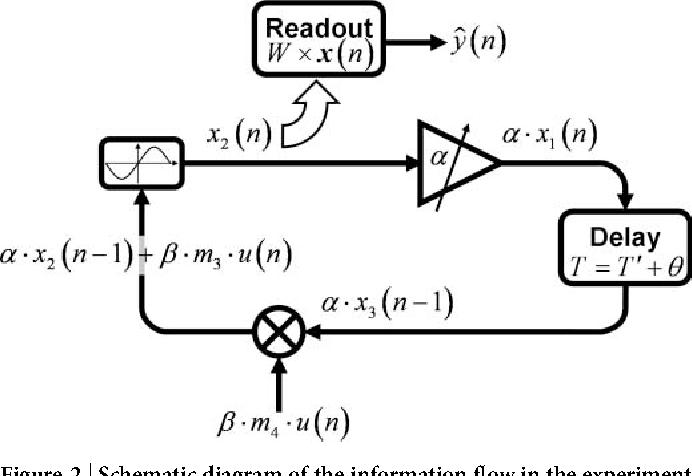 Figure 2 for Optoelectronic Reservoir Computing