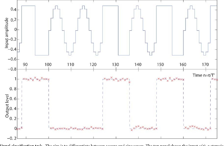Figure 3 for Optoelectronic Reservoir Computing