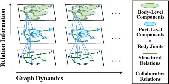 Figure 1 for Multi-Level Graph Encoding with Structural-Collaborative Relation Learning for Skeleton-Based Person Re-Identification