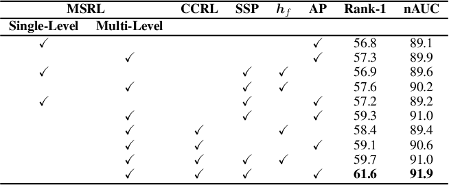 Figure 4 for Multi-Level Graph Encoding with Structural-Collaborative Relation Learning for Skeleton-Based Person Re-Identification