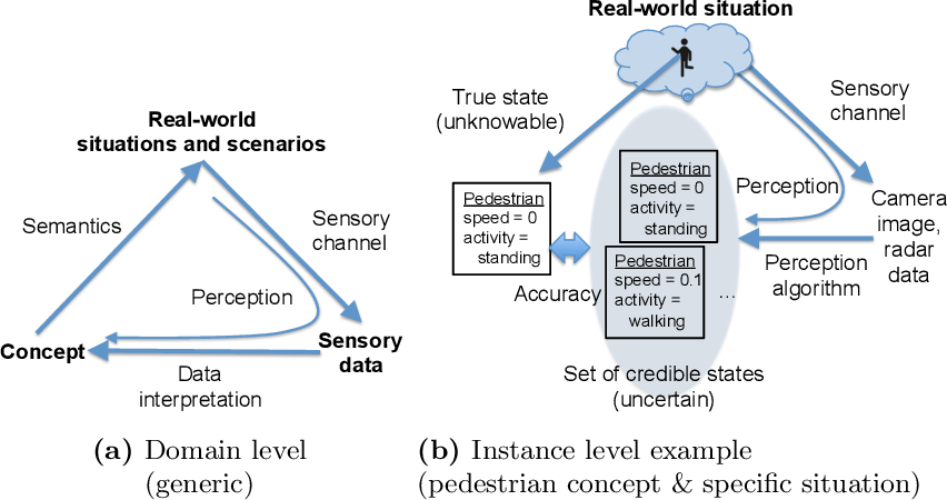 Figure 1 for Towards a Framework to Manage Perceptual Uncertainty for Safe Automated Driving