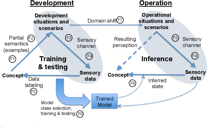 Figure 2 for Towards a Framework to Manage Perceptual Uncertainty for Safe Automated Driving