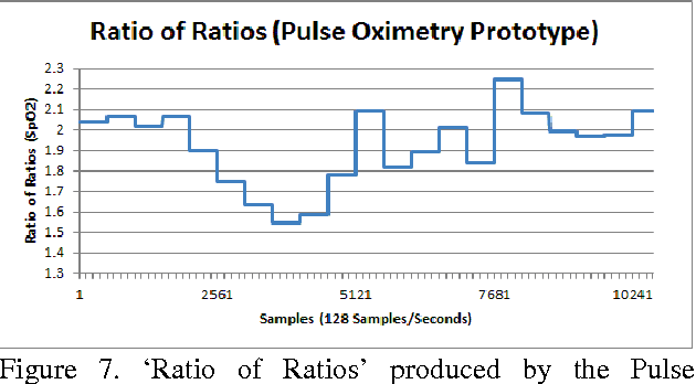 Blood oxygen level measurement with a chest based pulse oximetry figure 7 ccuart Images
