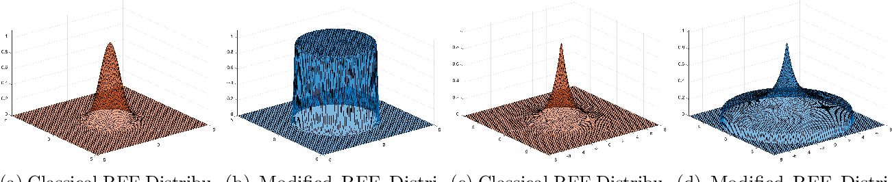 Figure 2 for Fourier Sparse Leverage Scores and Approximate Kernel Learning