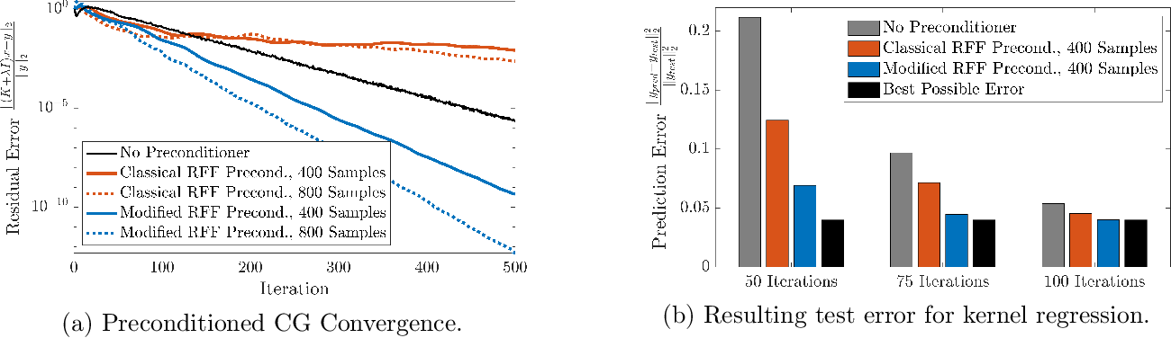 Figure 4 for Fourier Sparse Leverage Scores and Approximate Kernel Learning