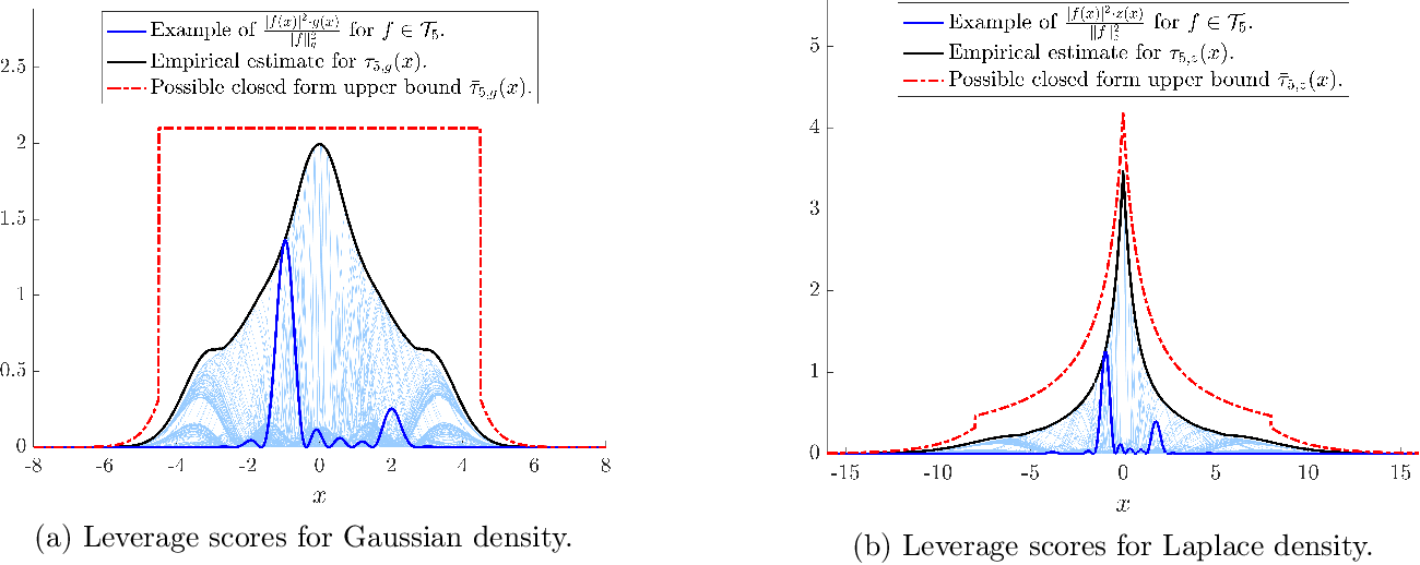 Figure 1 for Fourier Sparse Leverage Scores and Approximate Kernel Learning