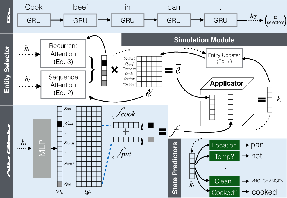 Figure 3 for Simulating Action Dynamics with Neural Process Networks