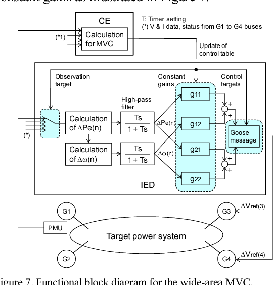 Figure 7 from Development of prototype wide-area monitoring