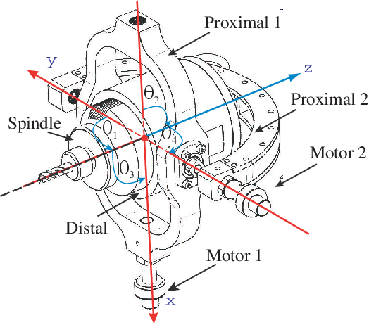 Figure 4 for Kinematic Analysis and Trajectory Planning of the Orthoglide 5-axis