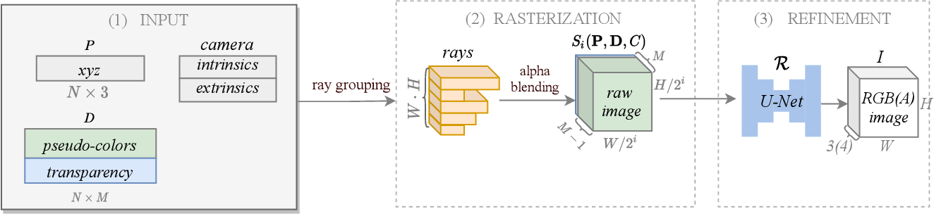 Figure 2 for TRANSPR: Transparency Ray-Accumulating Neural 3D Scene Point Renderer