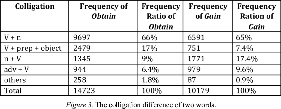 PDF] Corpus-Based Study of Two Synonyms—Obtain and Gain - Semantic