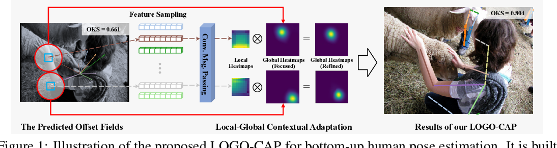 Figure 1 for Learning Local-Global Contextual Adaptation for Fully End-to-End Bottom-Up Human Pose Estimation