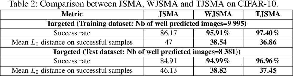 Figure 3 for Probabilistic Jacobian-based Saliency Maps Attacks