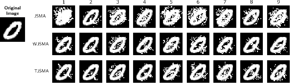 Figure 1 for Probabilistic Jacobian-based Saliency Maps Attacks