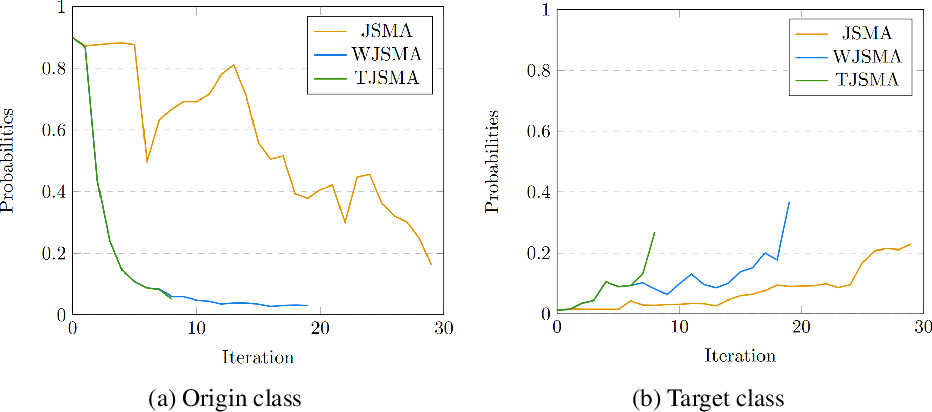 Figure 4 for Probabilistic Jacobian-based Saliency Maps Attacks