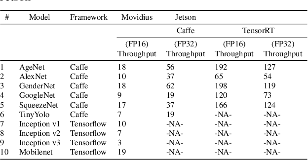PDF] A Comparison of Embedded Deep Learning Methods for Person