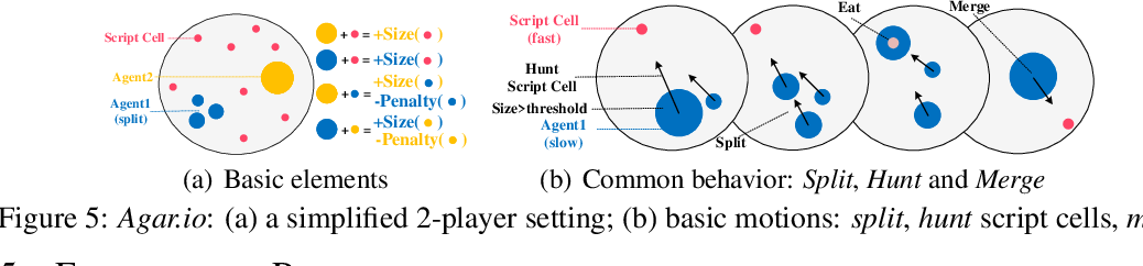 Figure 3 for Discovering Diverse Multi-Agent Strategic Behavior via Reward Randomization