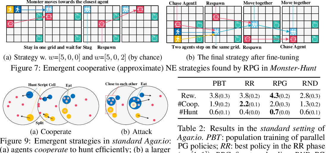 Figure 1 for Discovering Diverse Multi-Agent Strategic Behavior via Reward Randomization