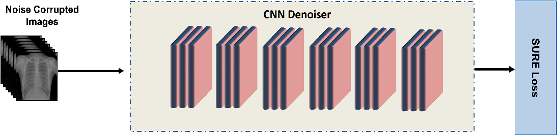 Figure 1 for Leveraging Deep Stein's Unbiased Risk Estimator for Unsupervised X-ray Denoising