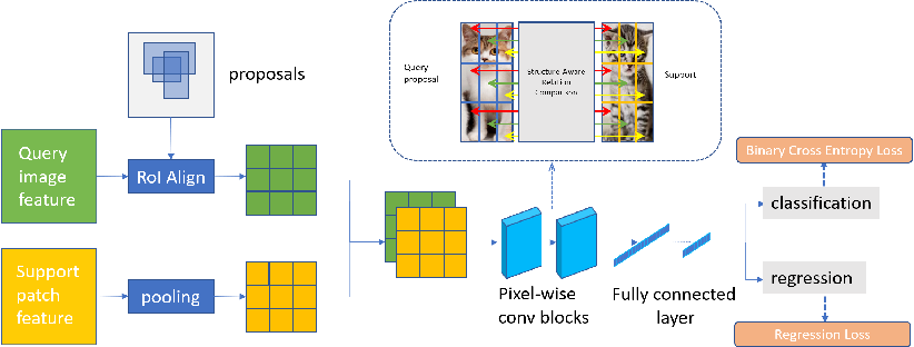 Figure 3 for One-Shot Object Detection without Fine-Tuning