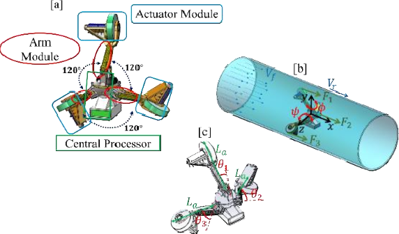 Figure 1 for An LQR-assisted Control Algorithm for an Under-actuated In-pipe Robot in Water Distribution Systems
