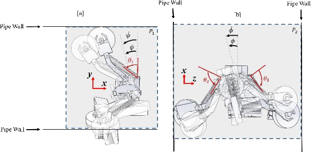 Figure 3 for An LQR-assisted Control Algorithm for an Under-actuated In-pipe Robot in Water Distribution Systems
