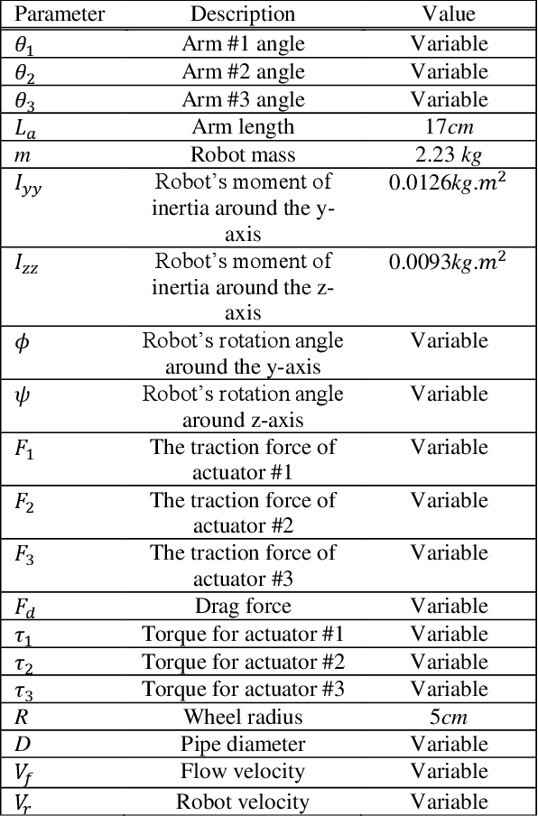 Figure 2 for An LQR-assisted Control Algorithm for an Under-actuated In-pipe Robot in Water Distribution Systems