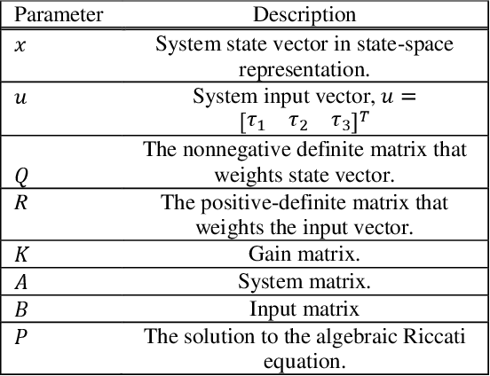Figure 4 for An LQR-assisted Control Algorithm for an Under-actuated In-pipe Robot in Water Distribution Systems