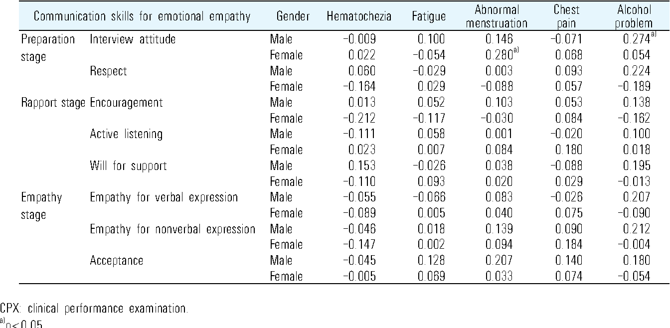Table 5. Correlation of Communication Skills for Emotional Empathy and CPX Achievement according to Gender
