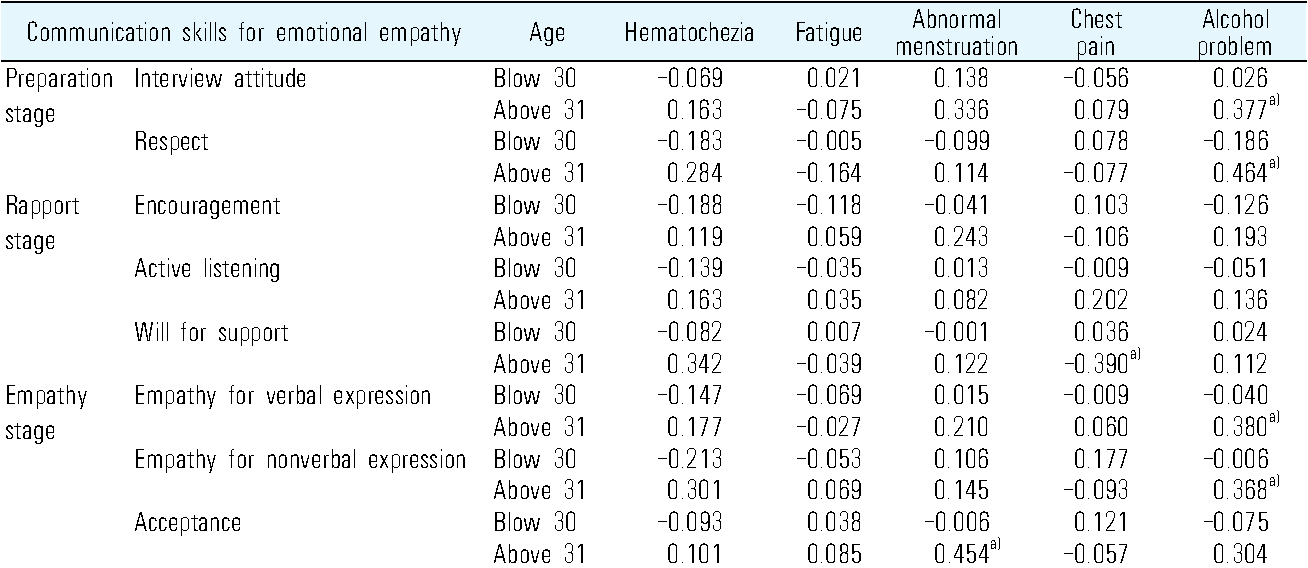 Table 7. Correlation of Communication Skills for Emotional Empathy and CPX Achievements according to Age