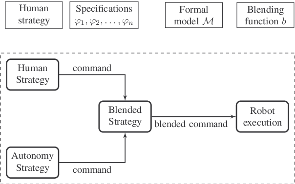 Figure 3 for Synthesis of Provably Correct Autonomy Protocols for Shared Control