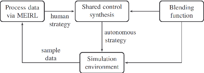Figure 4 for Synthesis of Provably Correct Autonomy Protocols for Shared Control