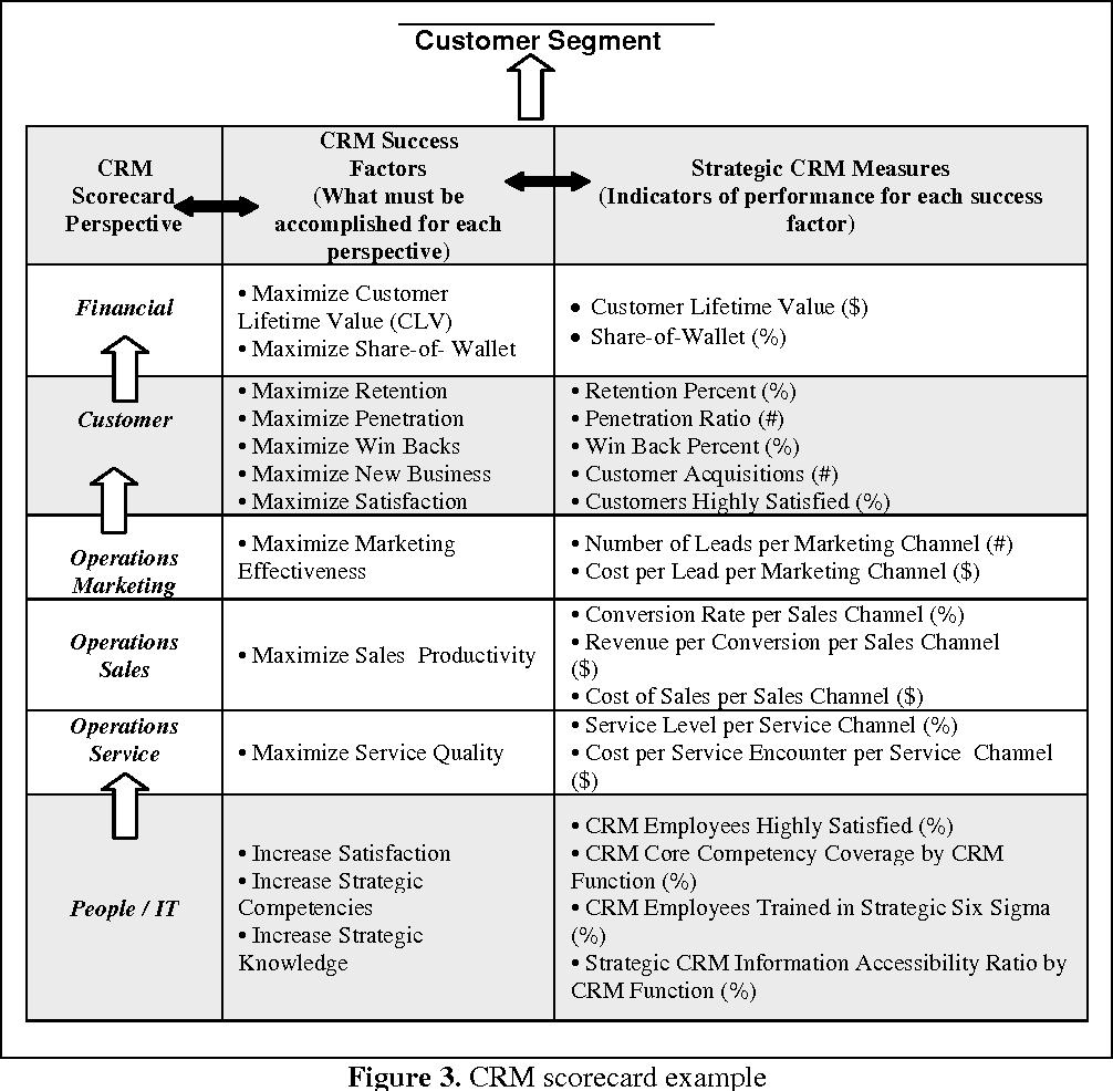 CRM Scorecard-CRM Performance Measurement - Semantic Scholar