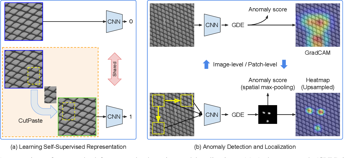 Figure 1 for CutPaste: Self-Supervised Learning for Anomaly Detection and Localization