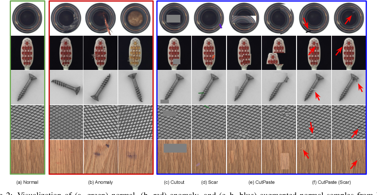 Figure 3 for CutPaste: Self-Supervised Learning for Anomaly Detection and Localization