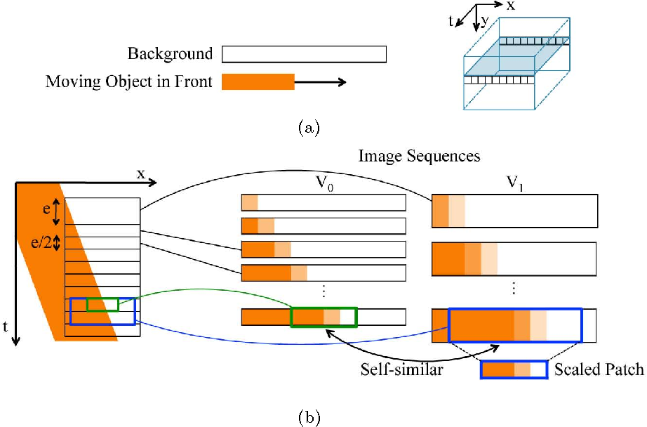 Video temporal super resolution based on self similarity semantic figure 2 ccuart Images