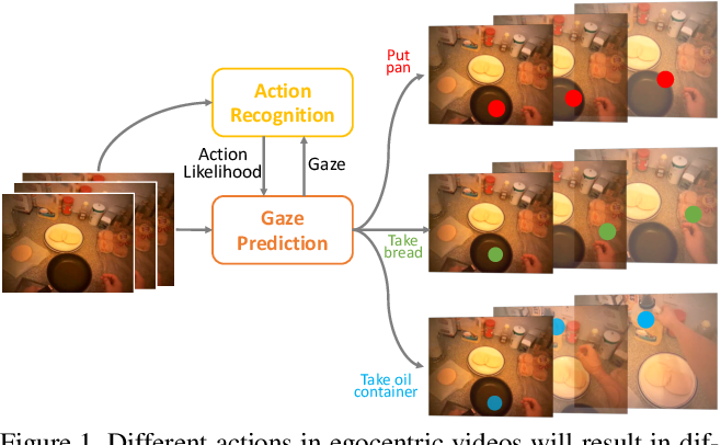 Figure 1 for Mutual Context Network for Jointly Estimating Egocentric Gaze and Actions