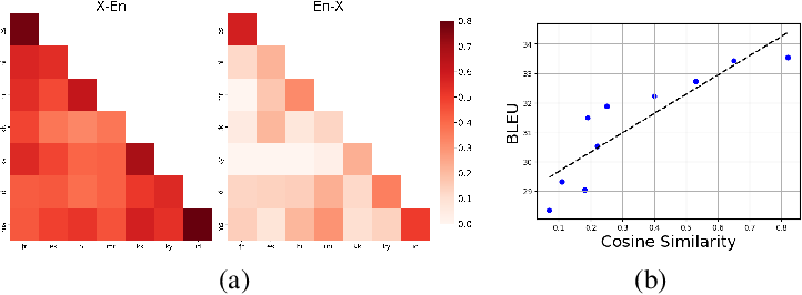 Figure 3 for Gradient Vaccine: Investigating and Improving Multi-task Optimization in Massively Multilingual Models
