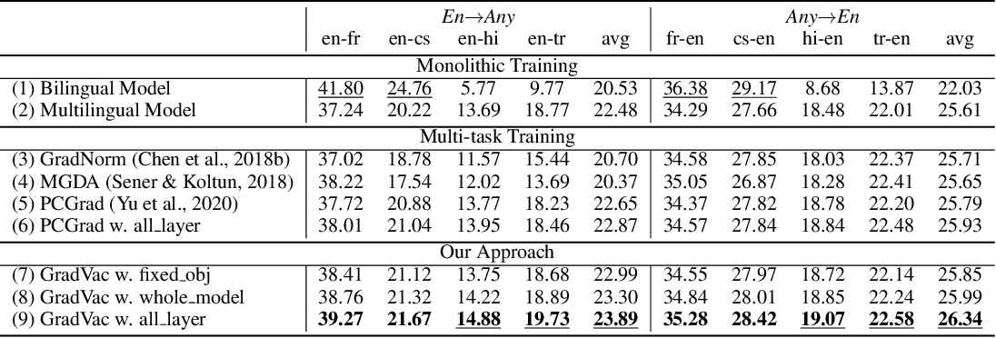 Figure 2 for Gradient Vaccine: Investigating and Improving Multi-task Optimization in Massively Multilingual Models