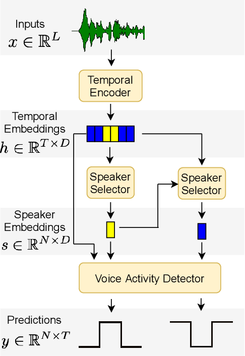 Figure 1 for DIVE: End-to-end Speech Diarization via Iterative Speaker Embedding